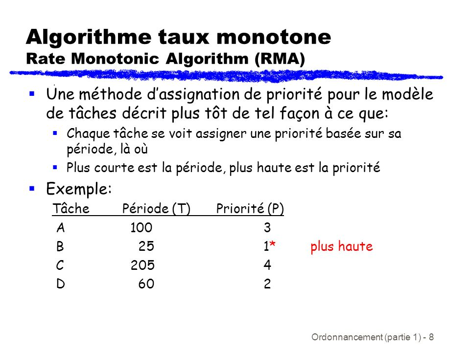 Algorithme taux monotone Rate Monotonic Algorithm (RMA)