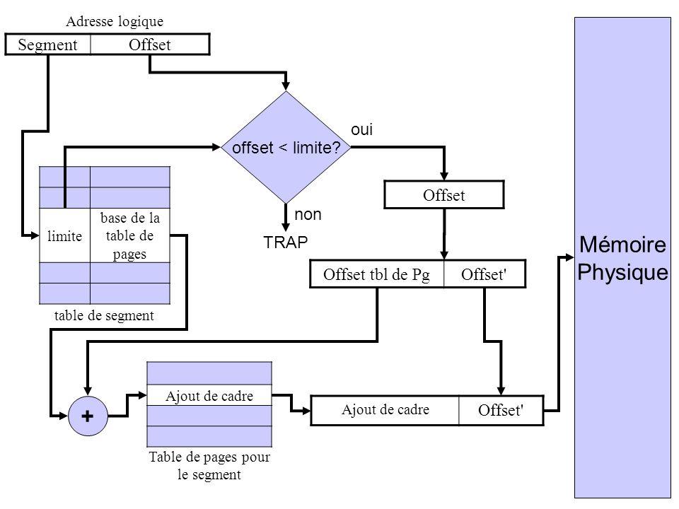 Mémoire Physique + Segment Offset offset < limite oui Offset non