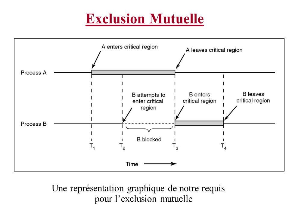 Une représentation graphique de notre requis pour l'exclusion mutuelle