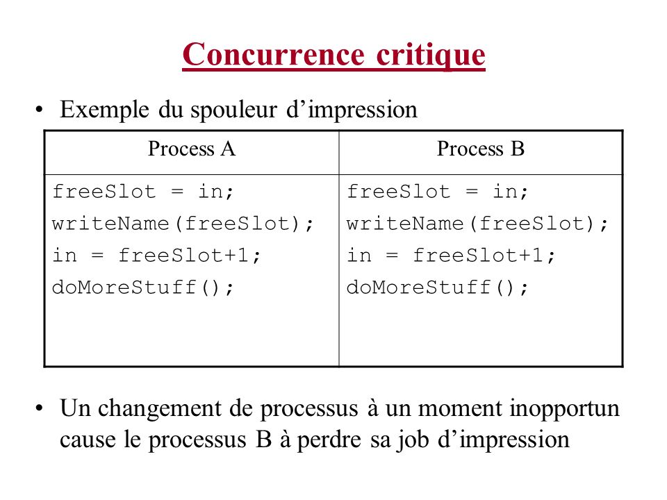 Concurrence critique Exemple du spouleur d'impression