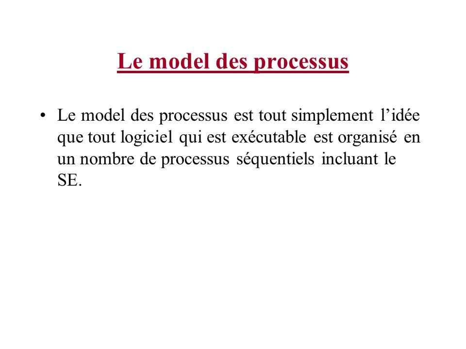 Le model des processus