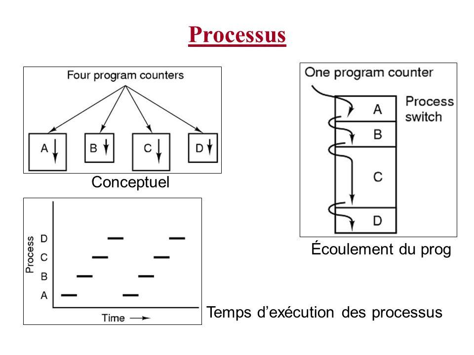 Processus Conceptuel Écoulement du prog
