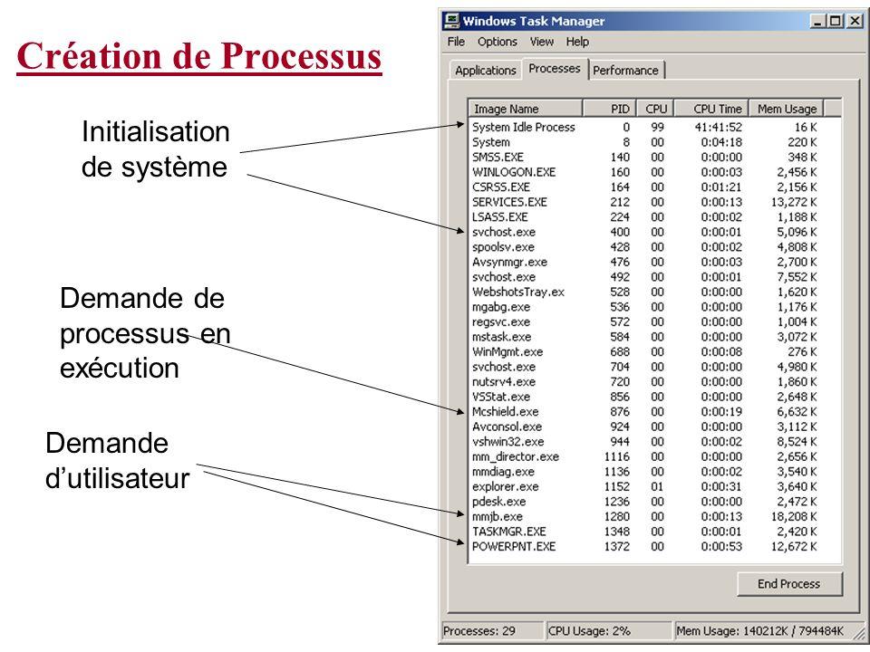 Création de Processus Initialisation de système
