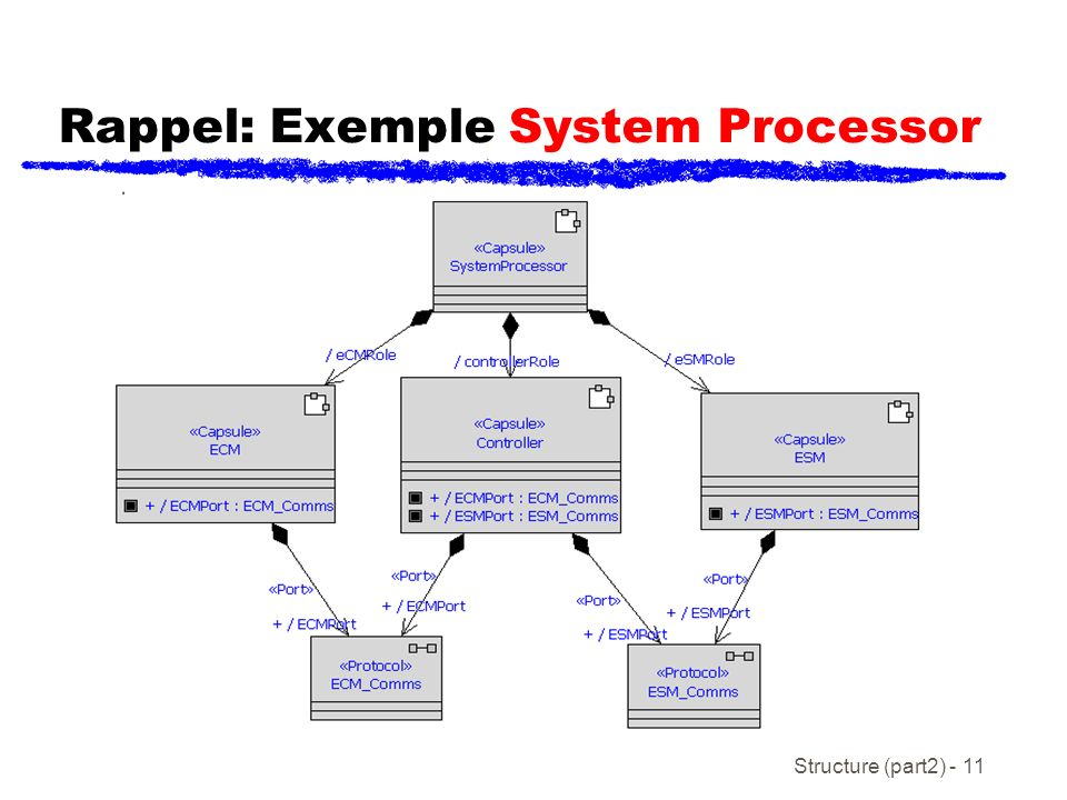 Rappel: Exemple System Processor