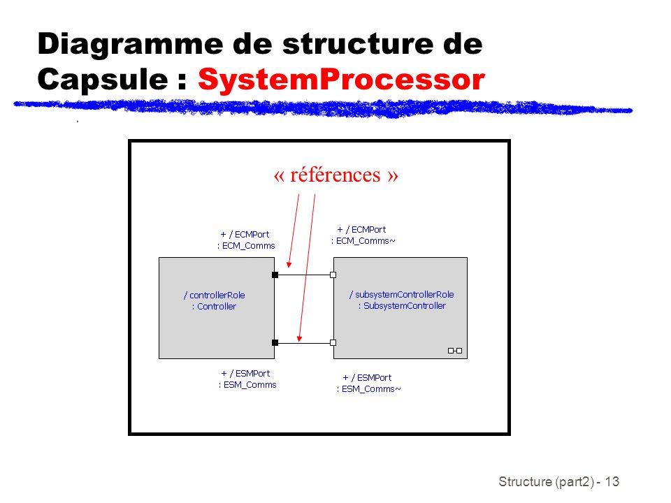 Diagramme de structure de Capsule : SystemProcessor