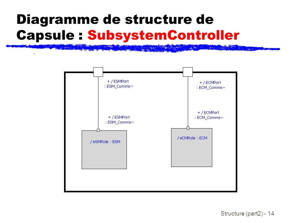 Diagramme de structure de Capsule : SubsystemController