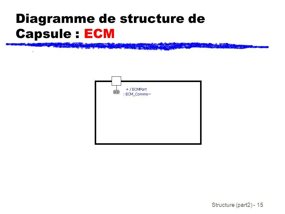 Diagramme de structure de Capsule : ECM