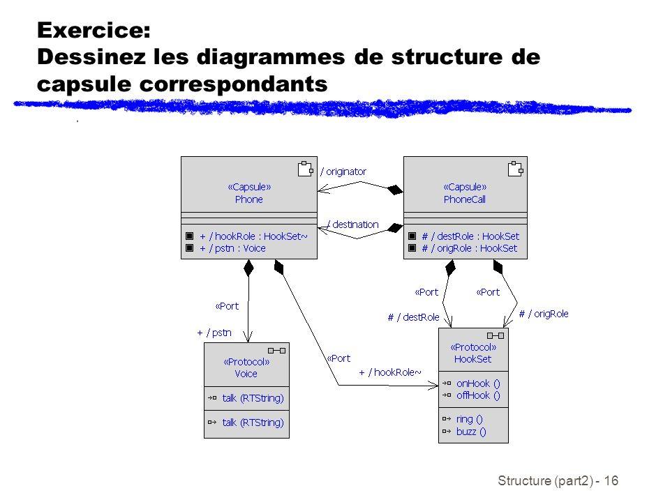 Exercice: Dessinez les diagrammes de structure de capsule correspondants