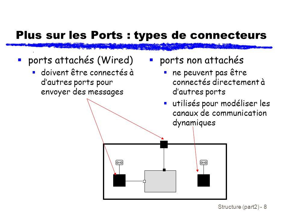 Plus sur les Ports : types de connecteurs