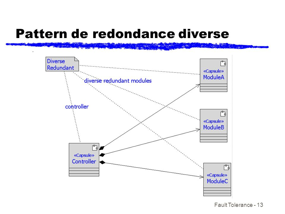 Pattern de redondance diverse