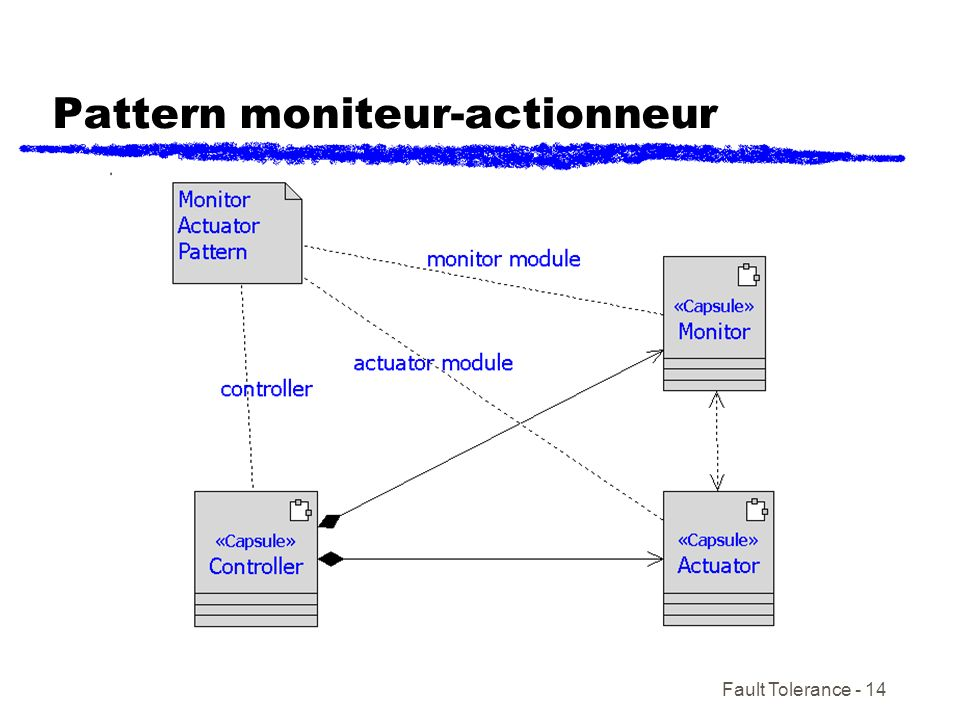 Pattern moniteur-actionneur