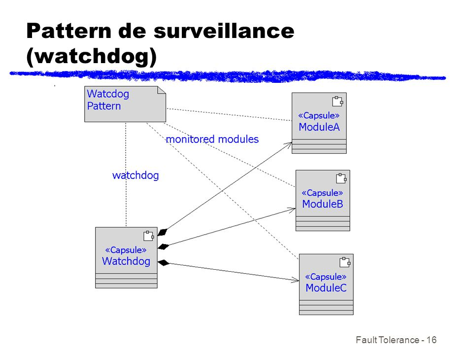 Pattern de surveillance (watchdog)