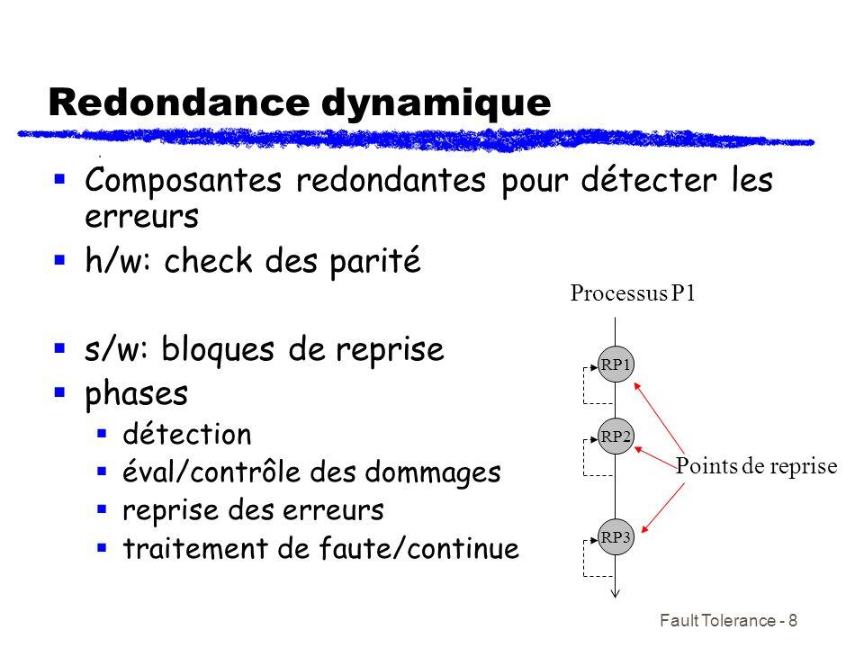 Redondance dynamique Composantes redondantes pour détecter les erreurs