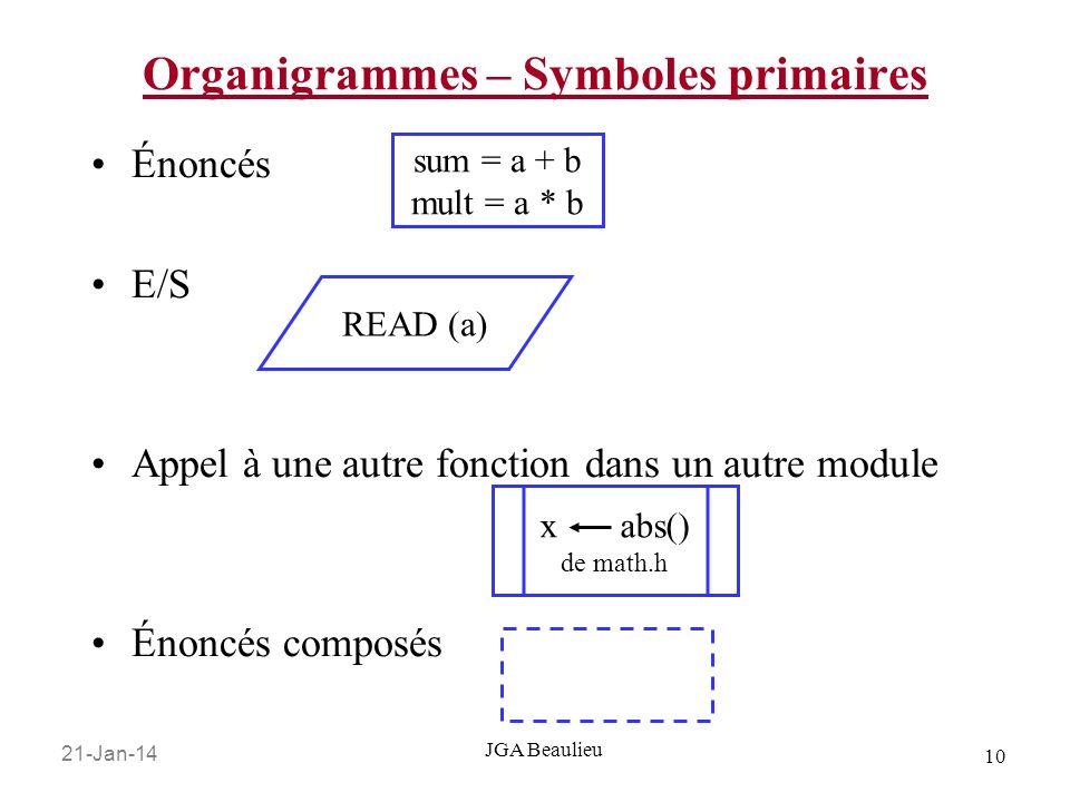Organigrammes – Symboles primaires