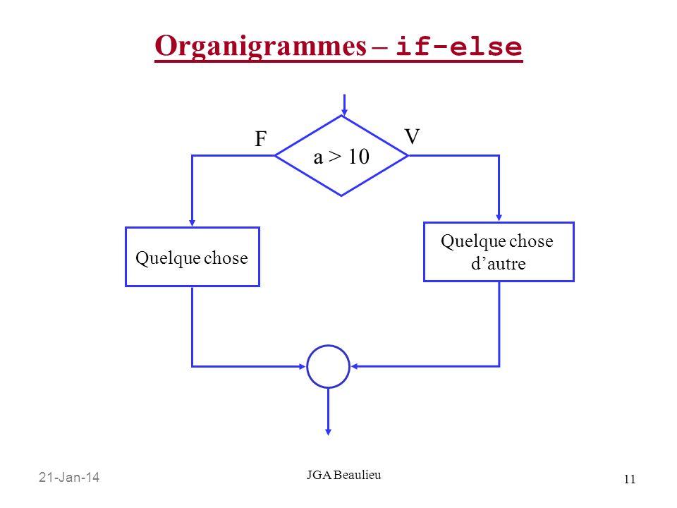 Organigrammes – if-else