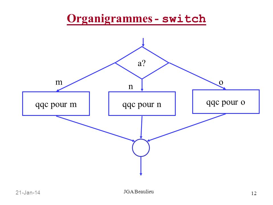 Organigrammes - switch