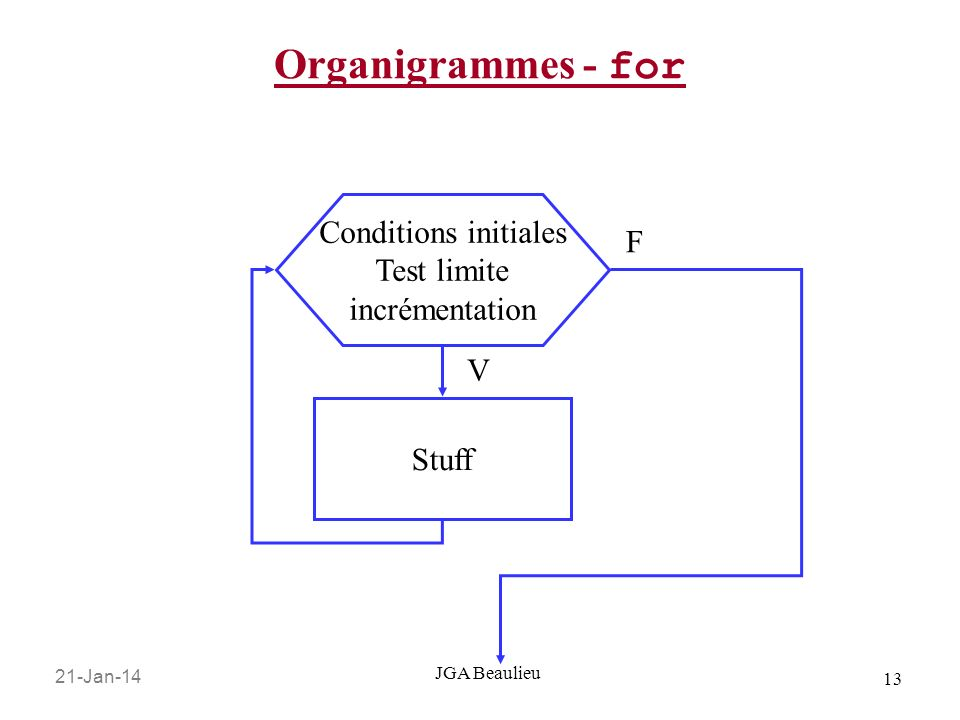 Organigrammes - for Conditions initiales F Test limite incrémentation