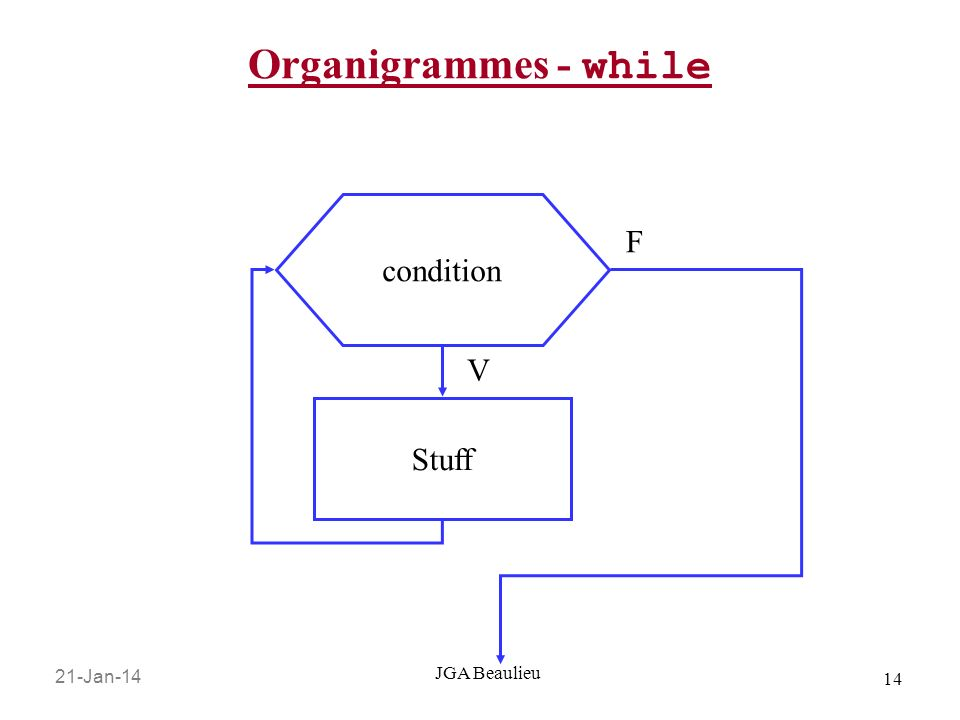 Organigrammes - while condition F V Stuff JGA Beaulieu