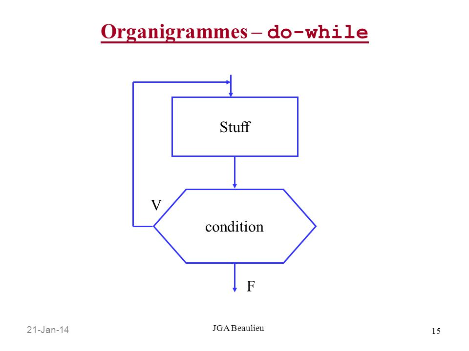 Organigrammes – do-while