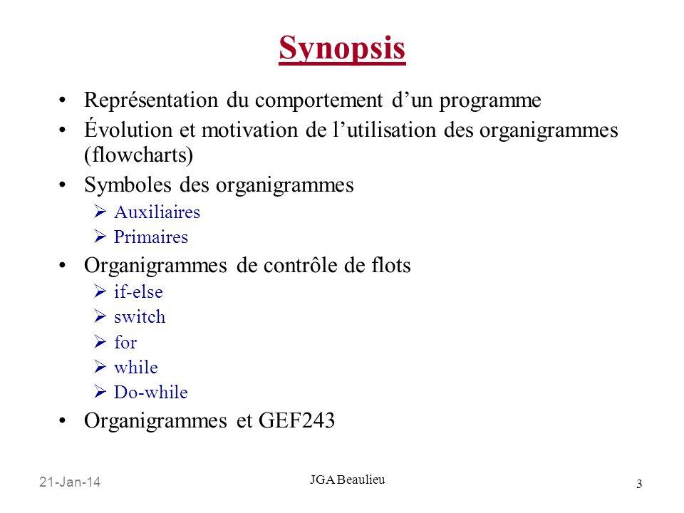 Synopsis Représentation du comportement d'un programme