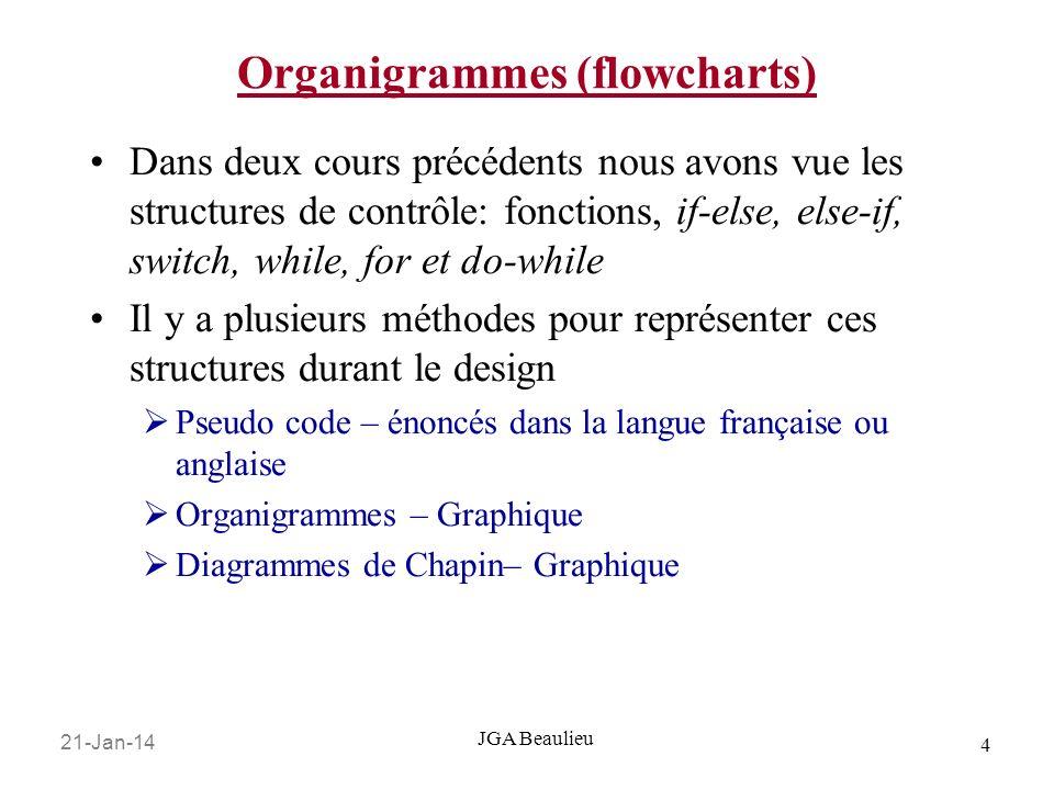 Organigrammes (flowcharts)