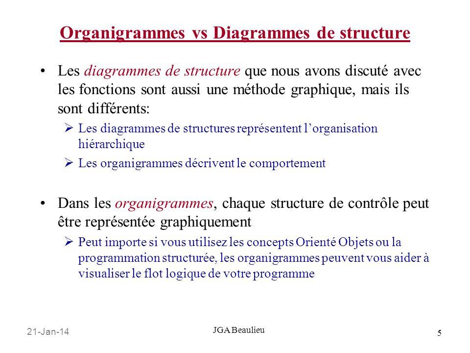 Organigrammes vs Diagrammes de structure