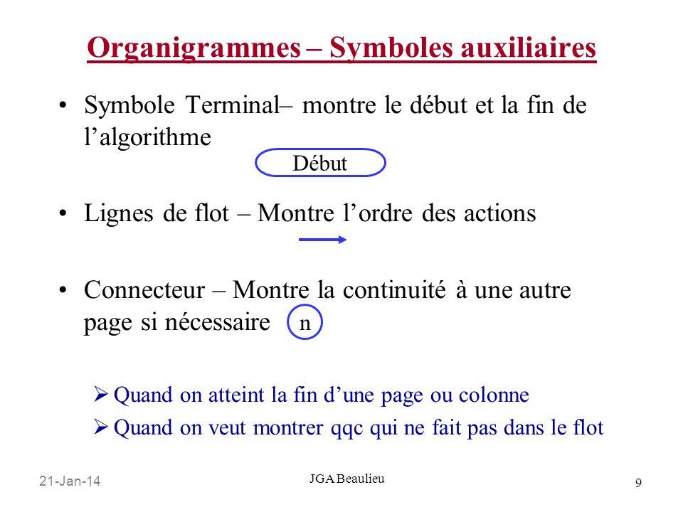Organigrammes – Symboles auxiliaires