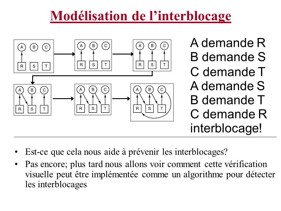 Modélisation de l'interblocage