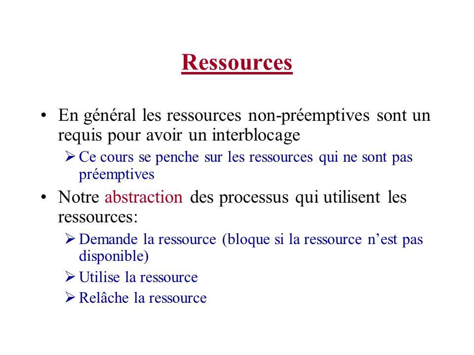 Ressources En général les ressources non-préemptives sont un requis pour avoir un interblocage.