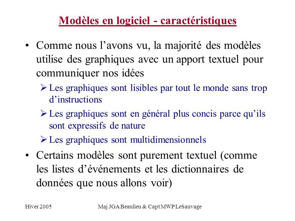 Modèles en logiciel - caractéristiques