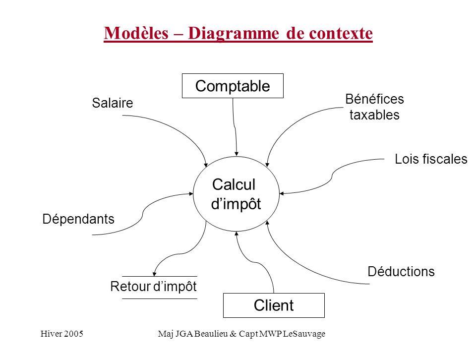 Modèles – Diagramme de contexte
