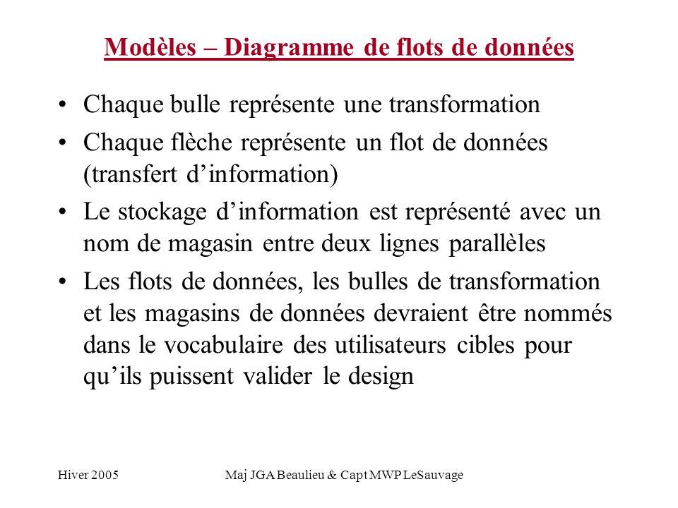 Modèles – Diagramme de flots de données