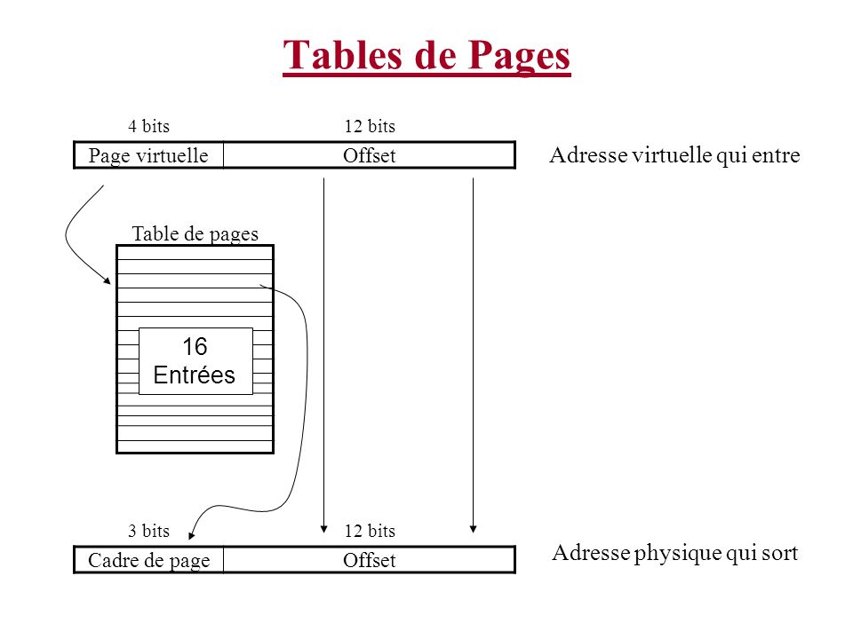Tables de Pages Adresse virtuelle qui entre 16 Entrées