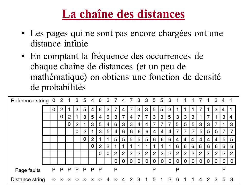 La chaîne des distances