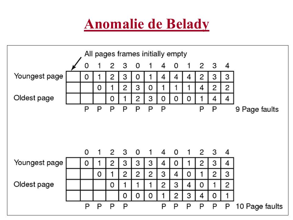 Anomalie de Belady The columns show which pages are currently in memory. A 'P' is drawn whenever a page is reference that is not in memory.