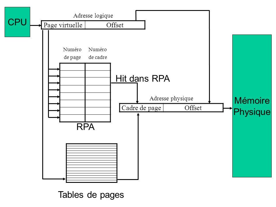 CPU Mémoire Physique Hit dans RPA RPA Tables de pages Page virtuelle