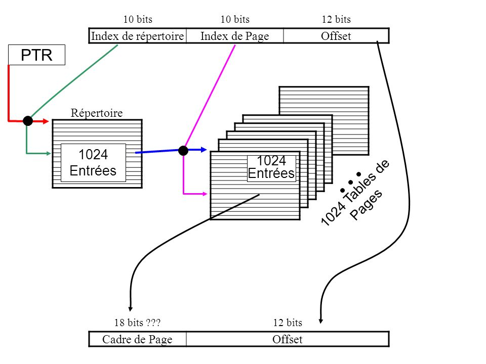 PTR 1024 Entrées 1024 Entrées 1024 Tables de Pages Index de répertoire