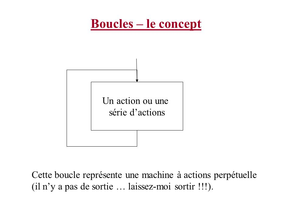 Boucles – le concept Un action ou une série d'actions