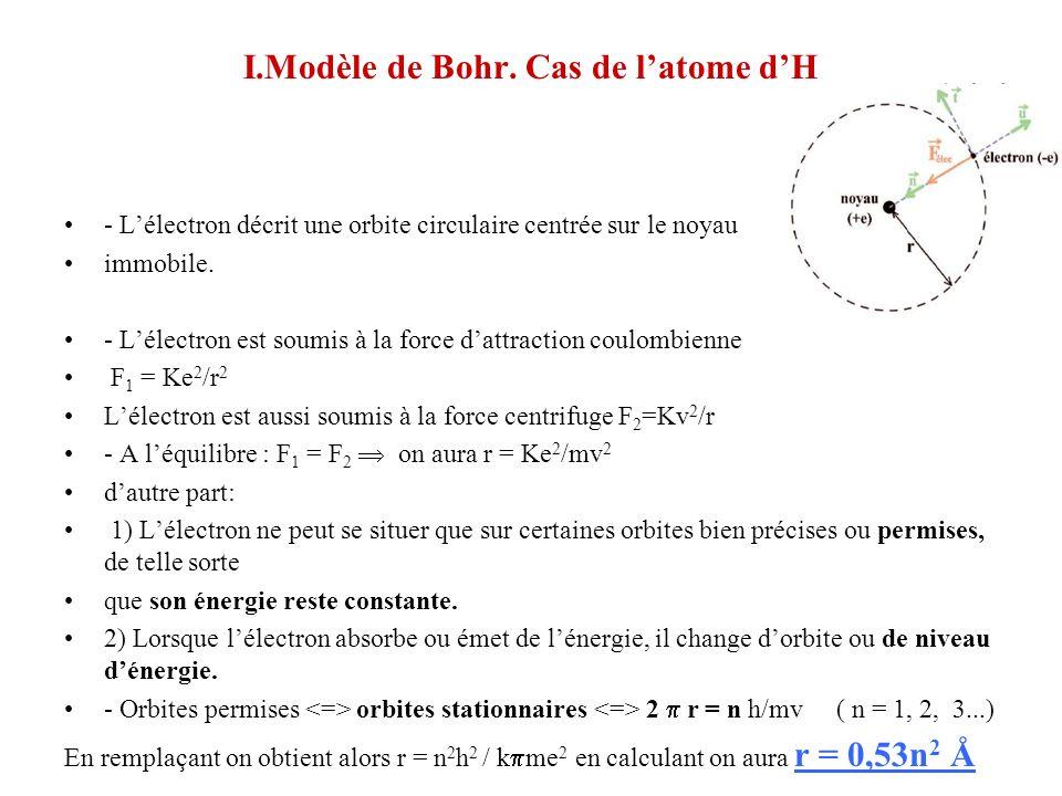 I.Modèle de Bohr. Cas de l'atome d'H