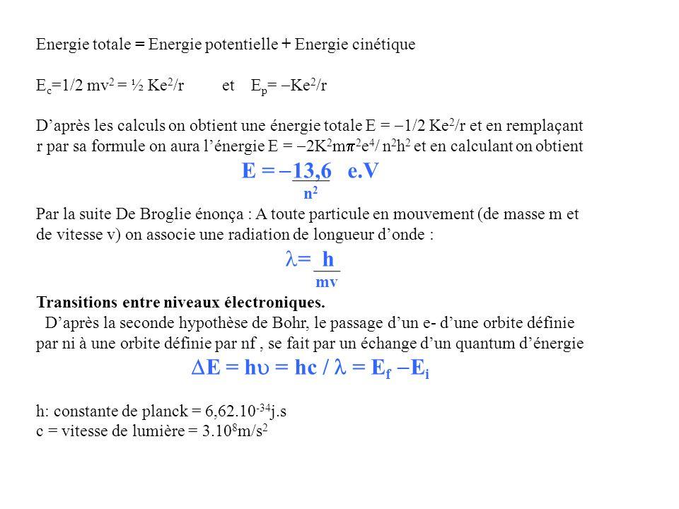 = h Energie totale = Energie potentielle + Energie cinétique