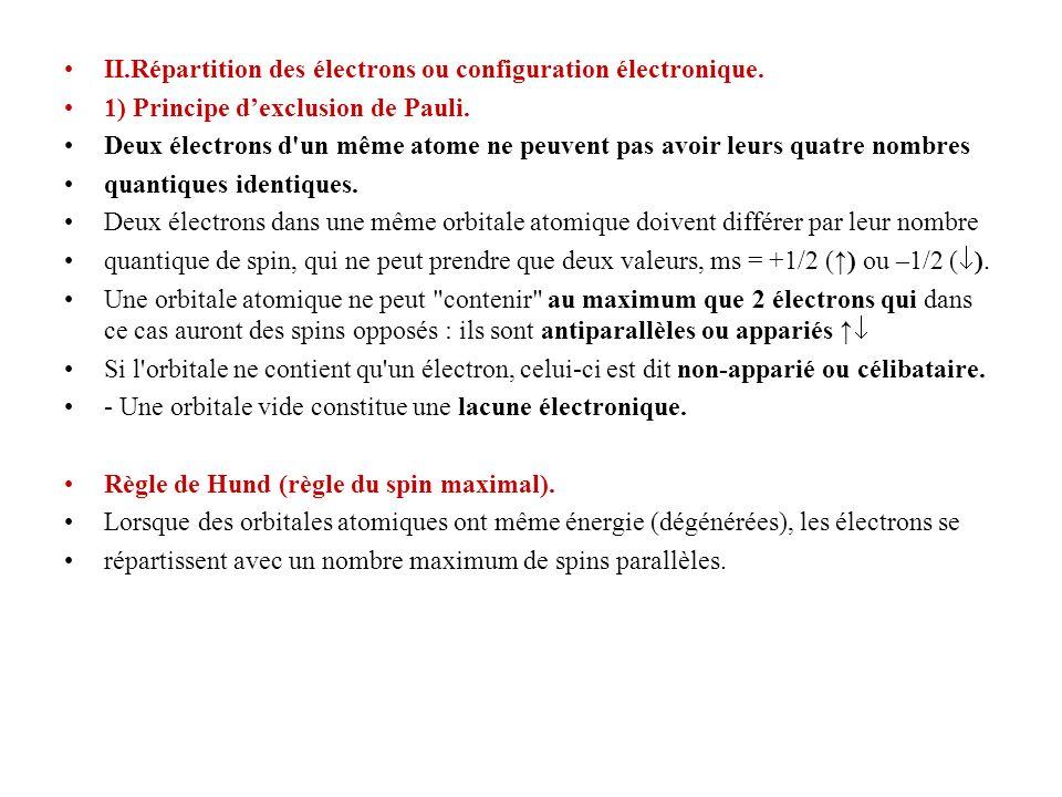 II.Répartition des électrons ou configuration électronique.