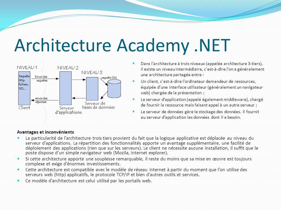 Architecture Academy .NET