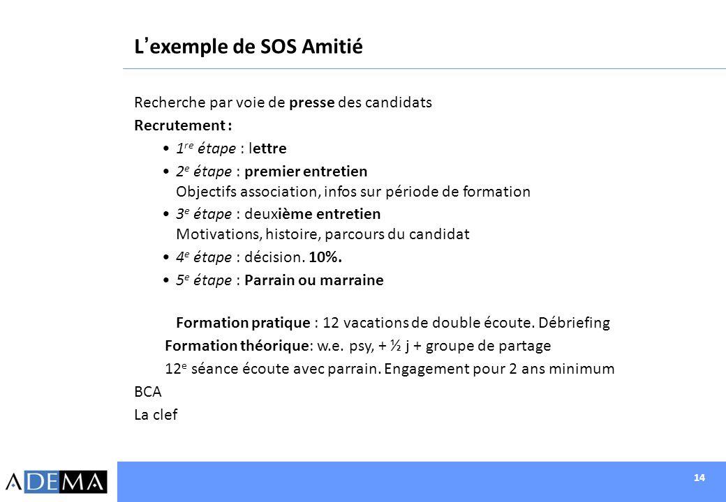 L'exemple de SOS Amitié