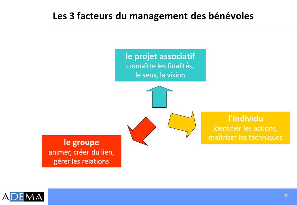 Les 3 facteurs du management des bénévoles
