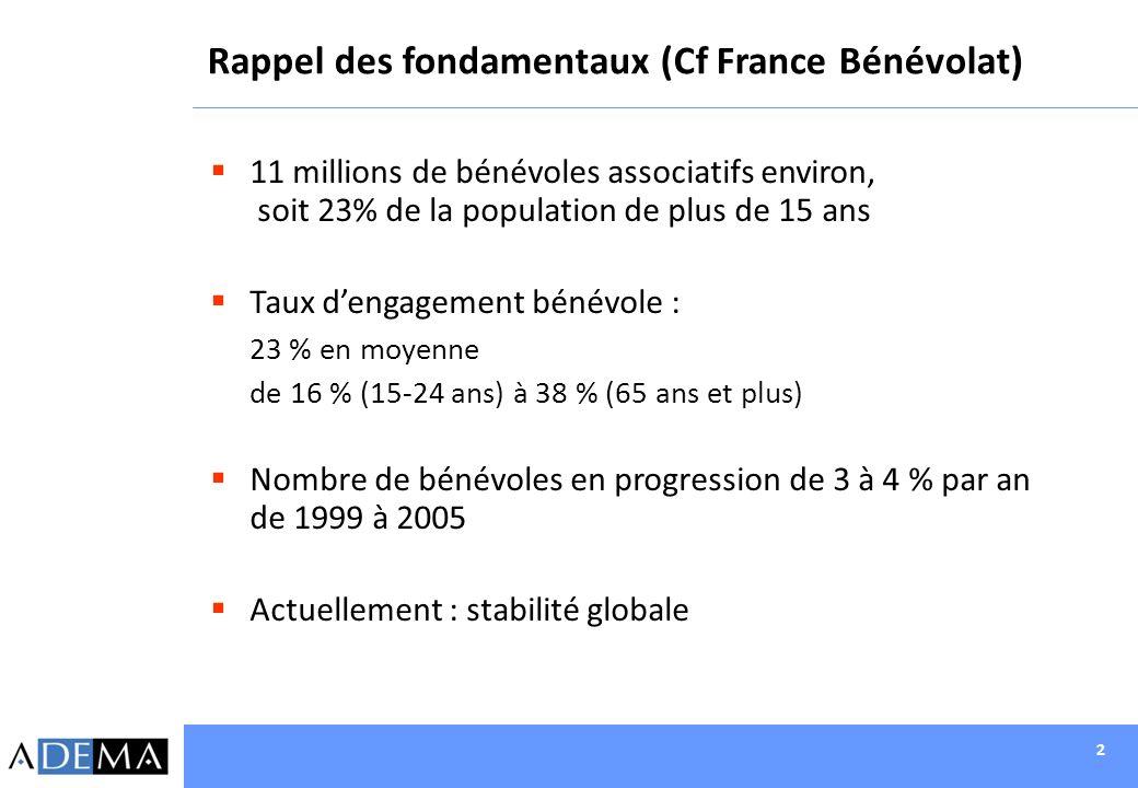 Rappel des fondamentaux (Cf France Bénévolat)