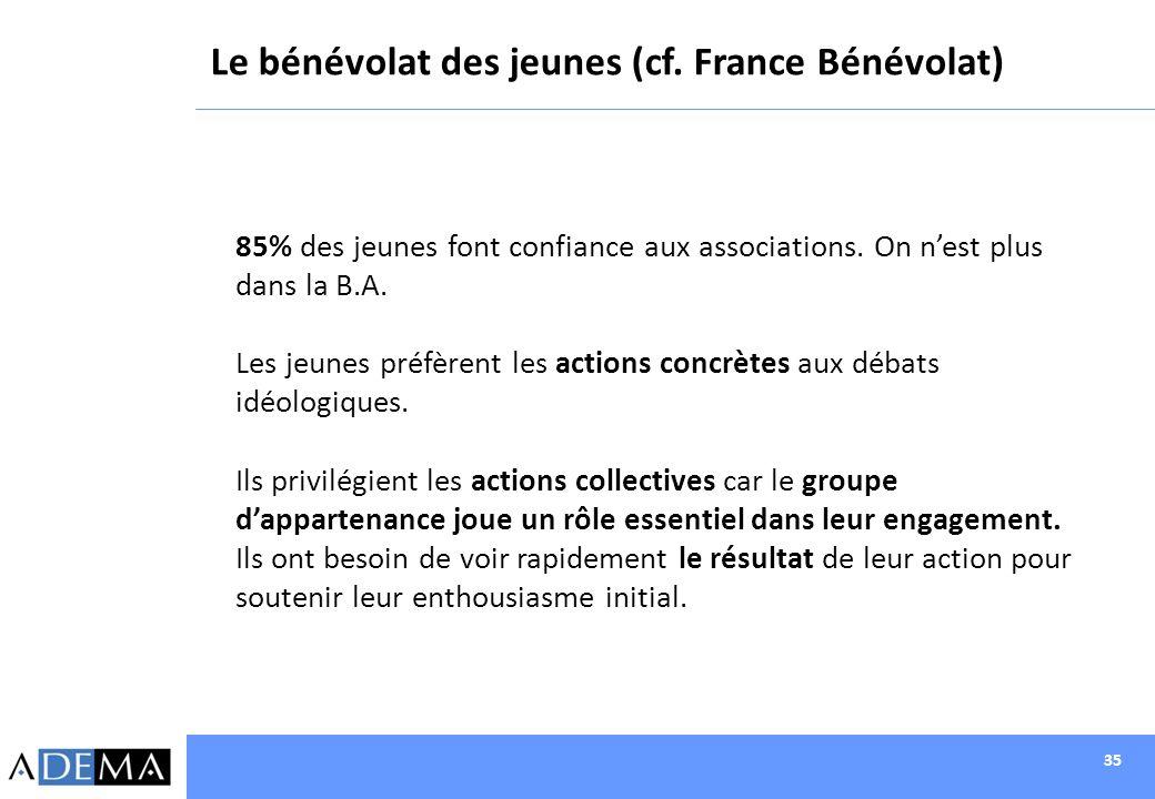 Le bénévolat des jeunes (cf. France Bénévolat)