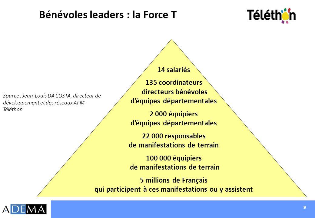 Bénévoles leaders : la Force T