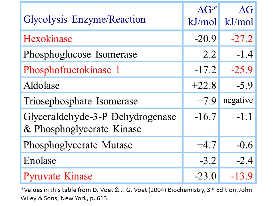 Glycolysis Enzyme/Reaction DGo kJ/mol DG kJ/mol Hexokinase -20.9
