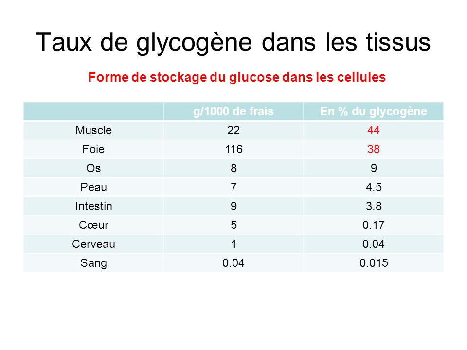 Taux de glycogène dans les tissus Forme de stockage du glucose dans les cellules
