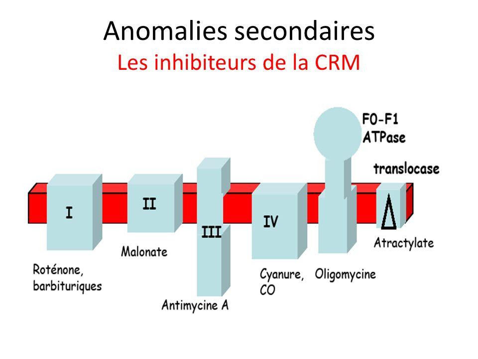 Anomalies secondaires Les inhibiteurs de la CRM